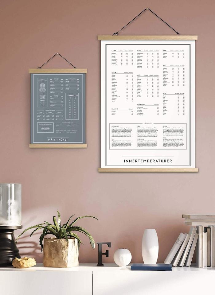 Innertemperaturer Poster 50x70 cm